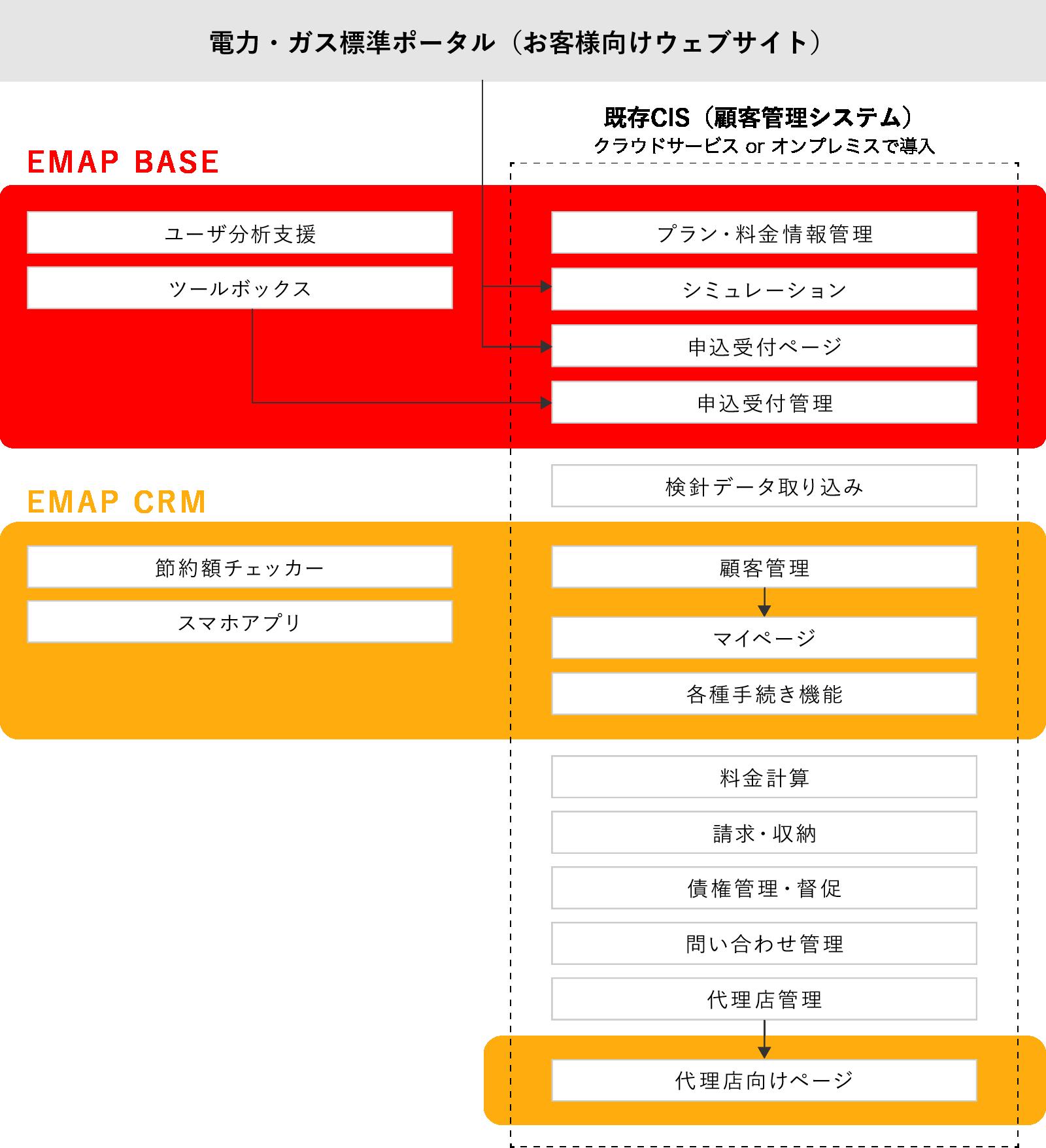 一般的な顧客管理システムとEMAPの比較表